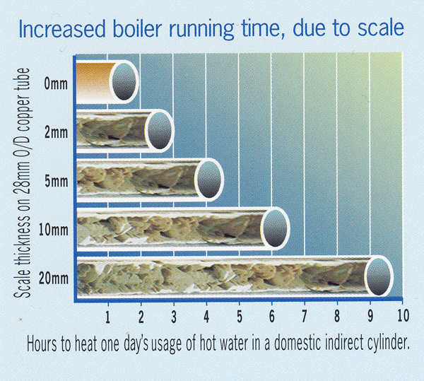 Increased boiling running times caused by scale